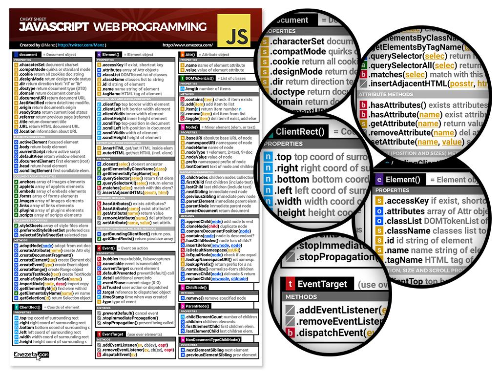 Javascript Cheatsheet. Página 4