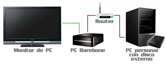 Esquema de red de un centro multimedia estándar.