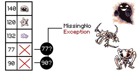 Pokémon: Manejo de excepciones para un Pokémon de número desconocido.