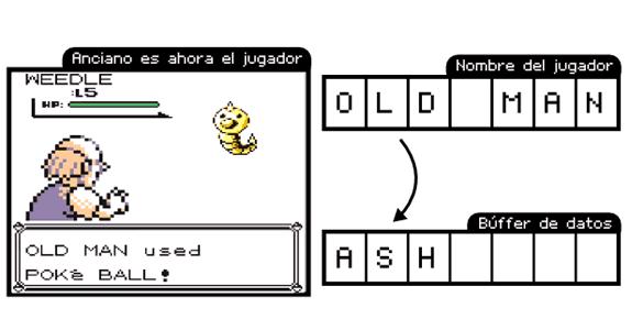Pokémon: Reemplazo del nombre del jugador por el anciano en el buffer de datos.