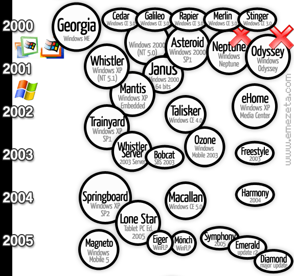 Nombres en clave (codename) de Microsoft Windows desde 2000 hasta 2005.