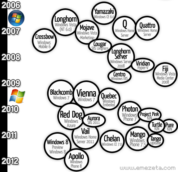 Nombres en clave (codename) de Microsoft Windows desde 2006 hasta 2012.