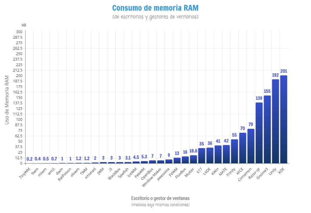 Consumo de memoria RAM de escritorios de GNU/Linux bajo mismas condiciones
