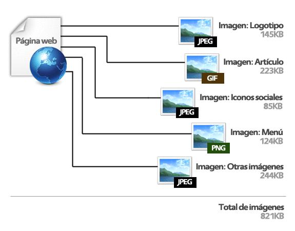 Una página web contiene varias imágenes con diferentes formatos (JPG, PNG, GIF...)