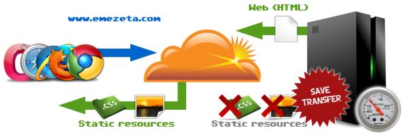 CDN: Ahorro de transferencia y recursos de nuestro servidor