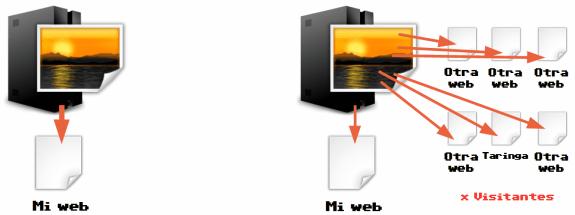 Hotlinking: Robo de recursos de un servidor
