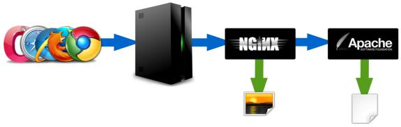 Nginx como proxy inverso con Apache