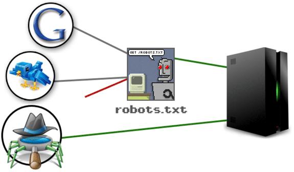Guía de posicionamiento en Google: Optimizar robots.txt