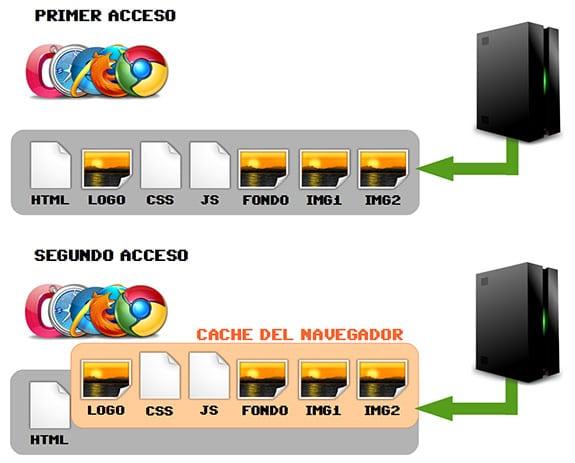 Sistema caché web