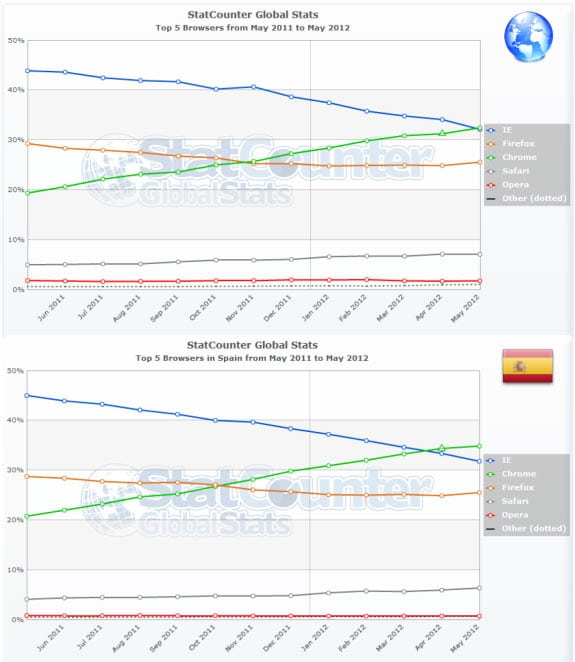 Global Statcounter: Estadísticas de navegadores a nivel mundial y en España