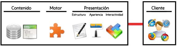 Tecnologías: Contenido, Motor y Presentación (Estructura, apariencia e interactividad)