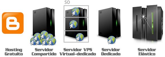 Tipos de servidor: gratuito, compartido, virtual, dedicado o dinámico