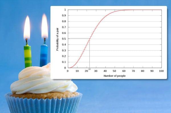 La paradoja del cumpleaños (estadística)