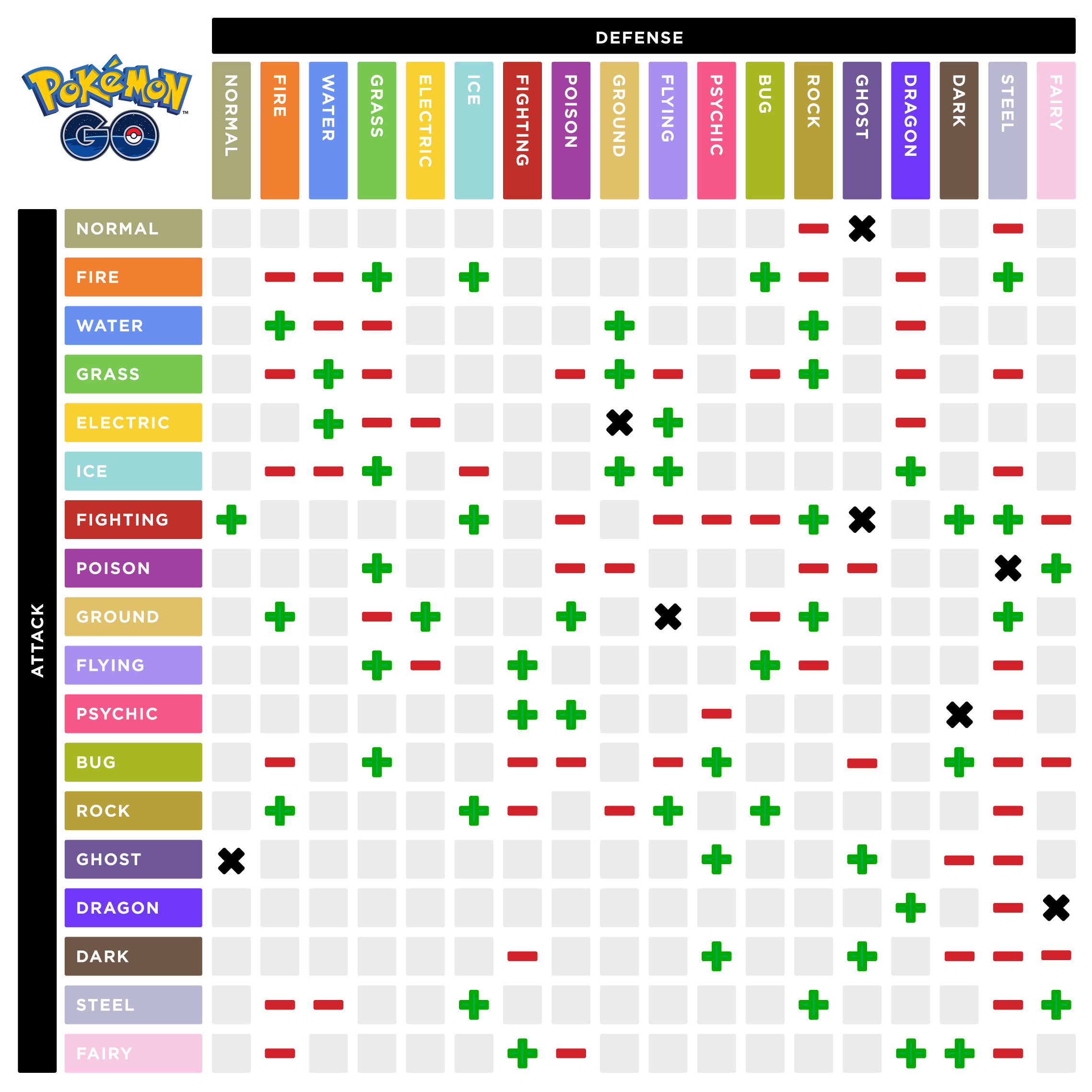 Pokémon Go: Ataque y defensa por tipo de pokemon
