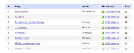 ranking blogs emezeta
