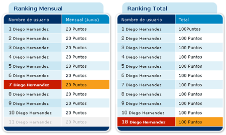 ranking redcoruna programa amigo