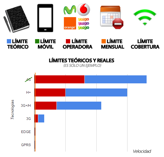 Redes móviles: Limites teoricos reales red movil