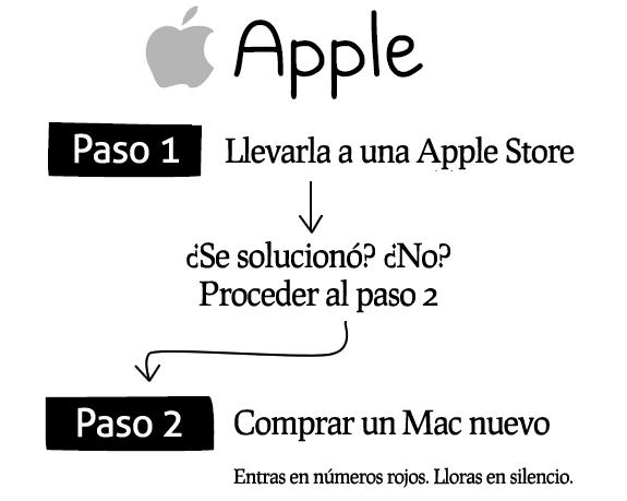Cómo reparar cualquier sistema (ordenador o computadora): Apple (Mac)