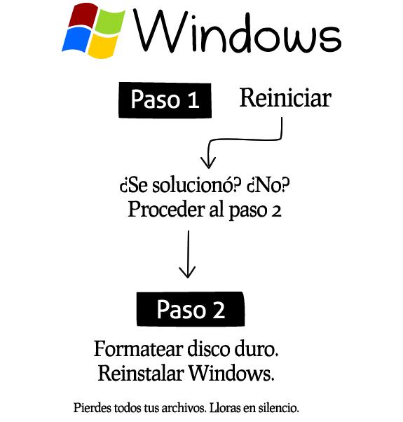 Cómo reparar cualquier sistema (ordenador o computadora): Windows