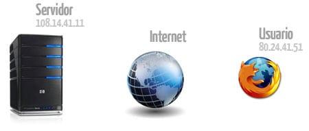 Servidor Internet Usuario Navegador