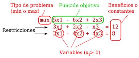 simplex revisado partes identificar