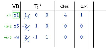 simplex revisado siguiente tabla calculo