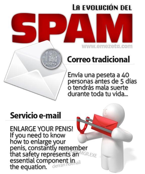 spam evolucion evolution mensajes no deseados