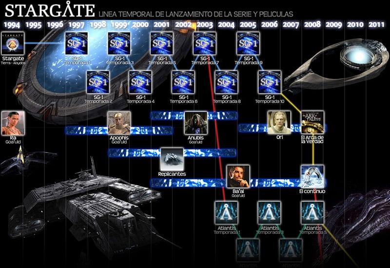 stargate timeline cronologia peliculas series