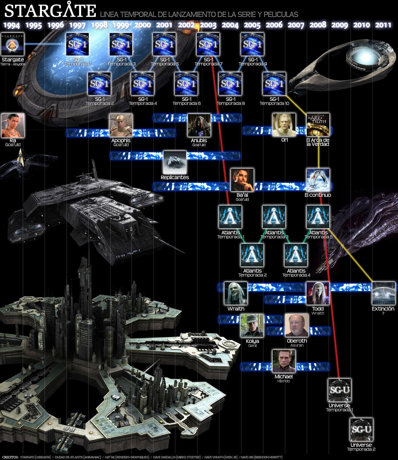 Linea Stargate