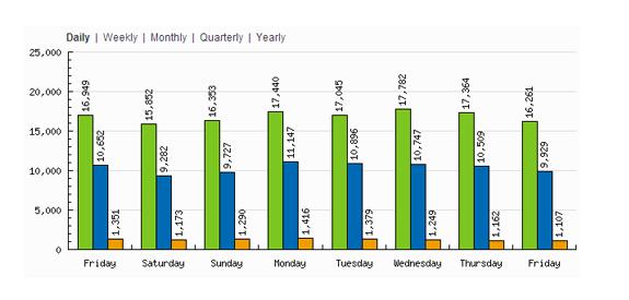 stats blogs