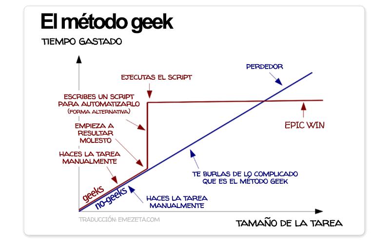 El método geek